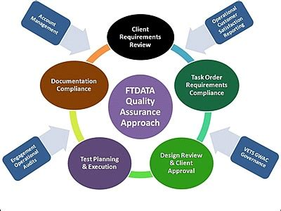 Sample resume of a qa tester